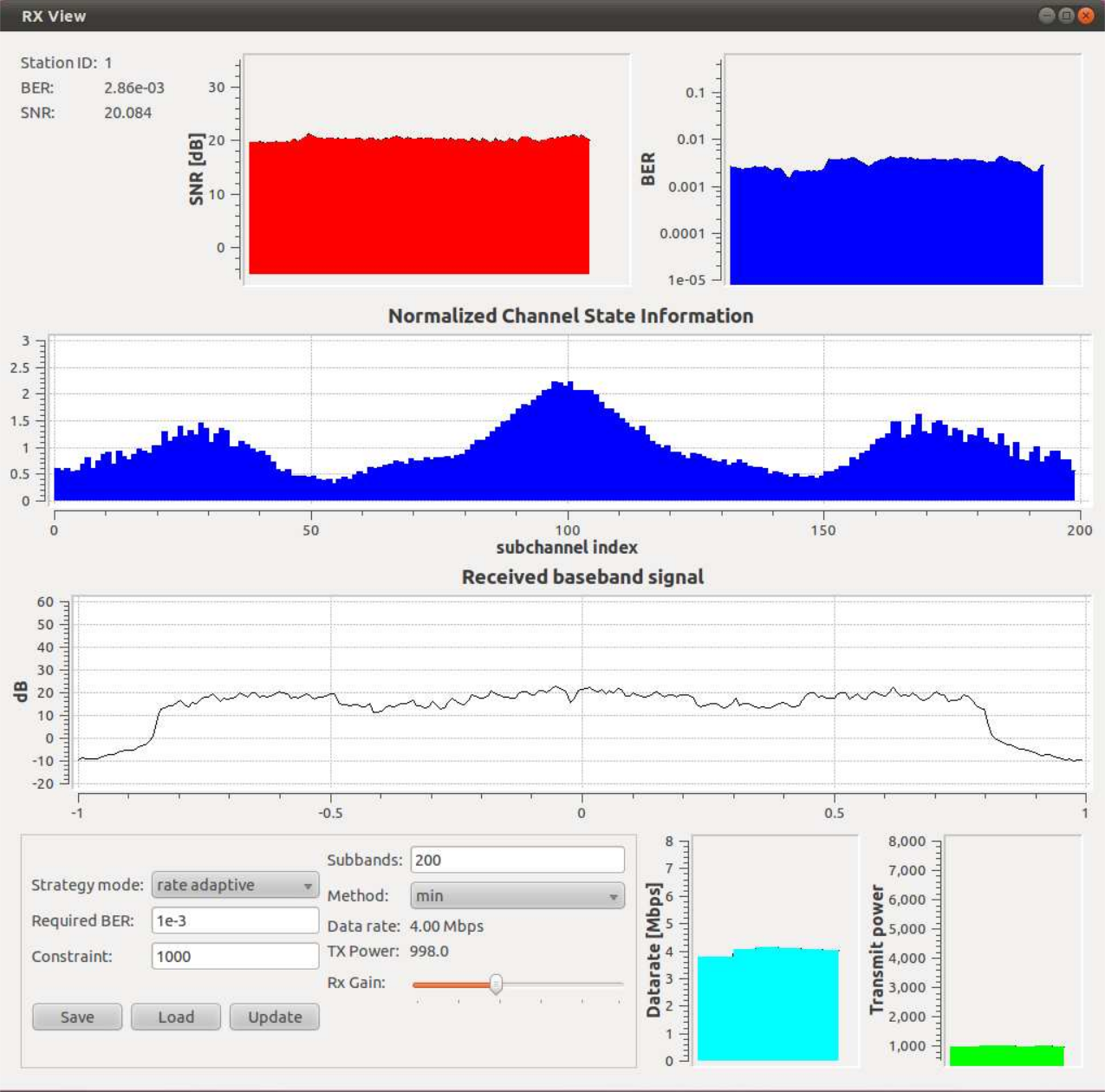 TI - Research - OFDM Systems - GNU Radio Testbed