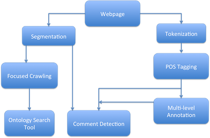bachelor thesis web 2.0 Thanh minh tu tran title of the bachelor thesis a web-based front-end in j2ee environment for a programming logic e-learning application keywords.