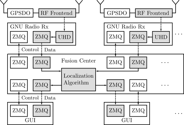 TI - Research - Localization Systems - Localization Testbed